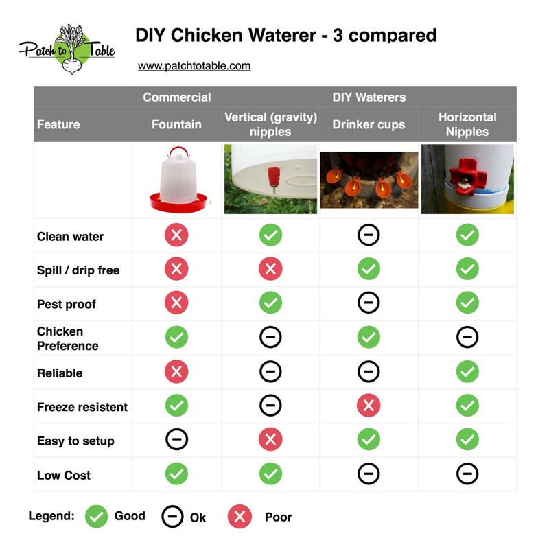 DIY Chicken Waterer - 3 compared